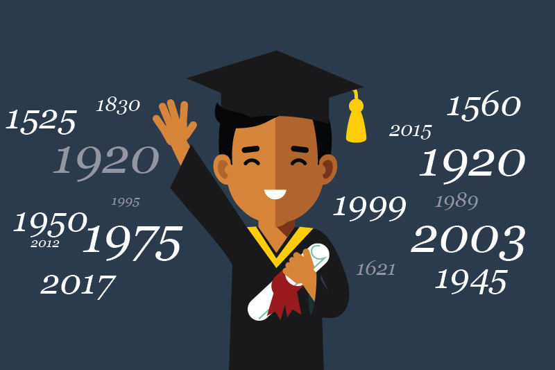 History of Graduation Caps and Gowns