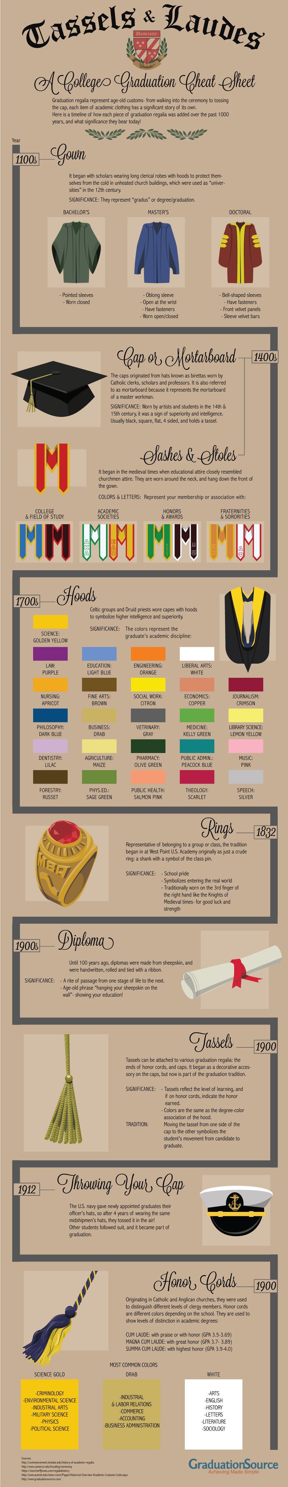 Tassels & Laudes Infographic