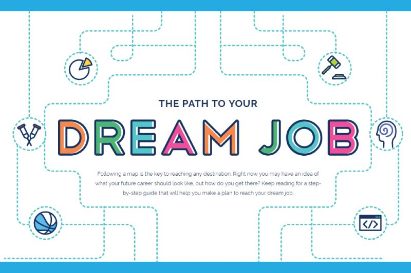 Path to Your Dream Job 5